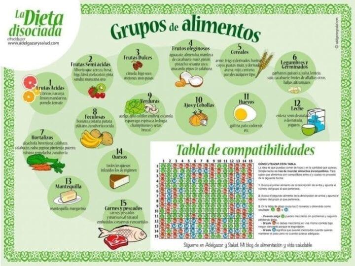 Tabla dieta disociada para adelgazar y comer sano