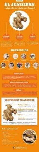 Infografia Te de Jengibre