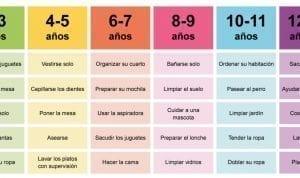 Esta tabla te indica que tareas del hogar debe hacer un pequeño conforme a la edad!