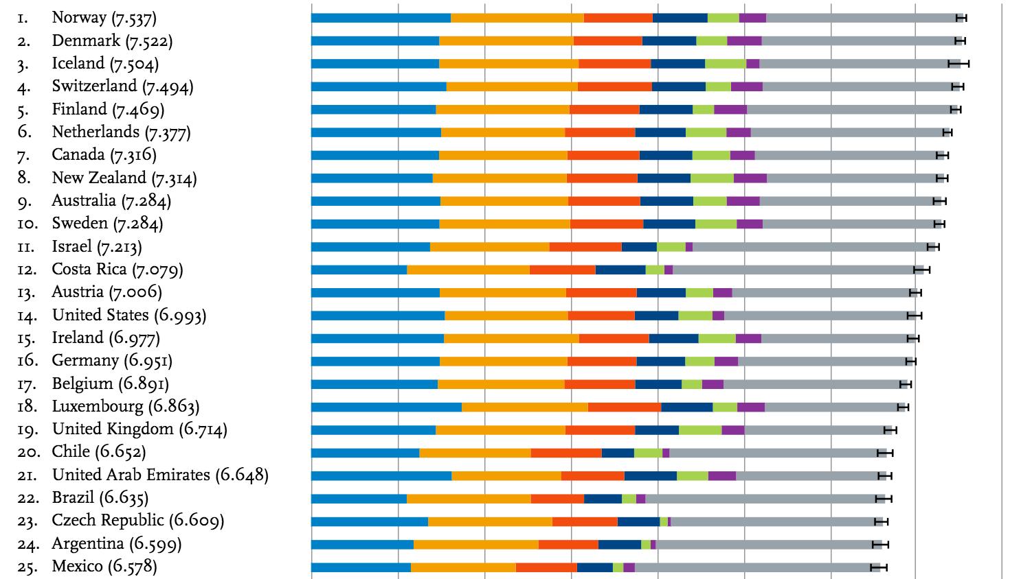 Los países más felices del mundo según Naciones Unidas
